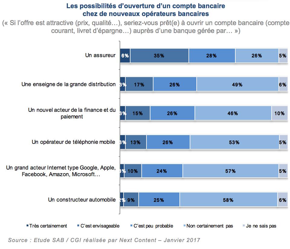 etude-mobilite-bancaire-next-content-nouveaux-operateurs